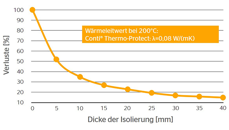 Insulation-Materials-Waermeleitung.jpg