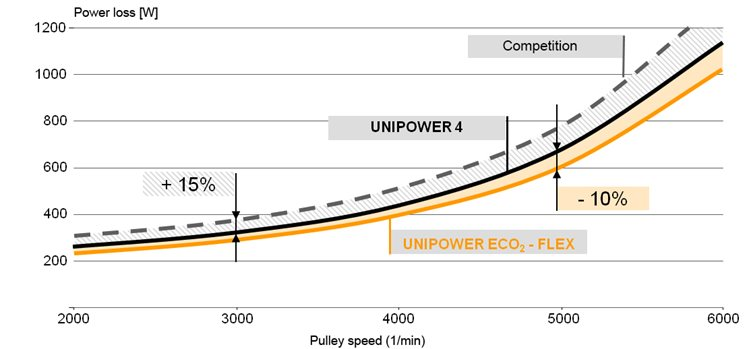 Graph CONTI® UNIPOWER ECO2-FLEX