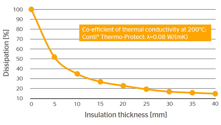 application of thermal insulation Bakelite® phenolic resins for foam thermal insulation panels bakelite phenolic resins are the material of choice for foam panels used in thermal insulation our resins offer a range of benefits including: low thermal conductivity minimal density excellent fire safety properties compatible with a wide variety of blowing.