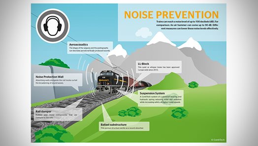 ContiTech technologies reduce noise in rail transport